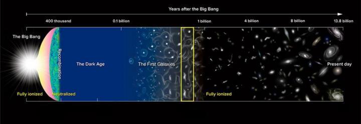 Evolution of the Universe from Dark Ages on